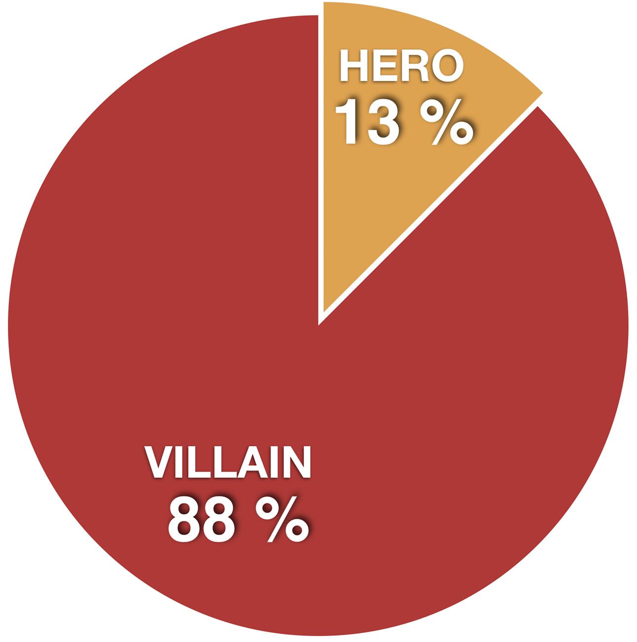 Top8 Spanish Nationals hero villainjpg